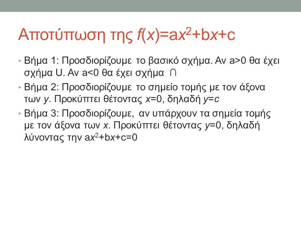 Αποτύπωση της f(x)=ax 2 +bx+c Βήμα 1: Προσδιορίζουμε το βασικό σχήμα.