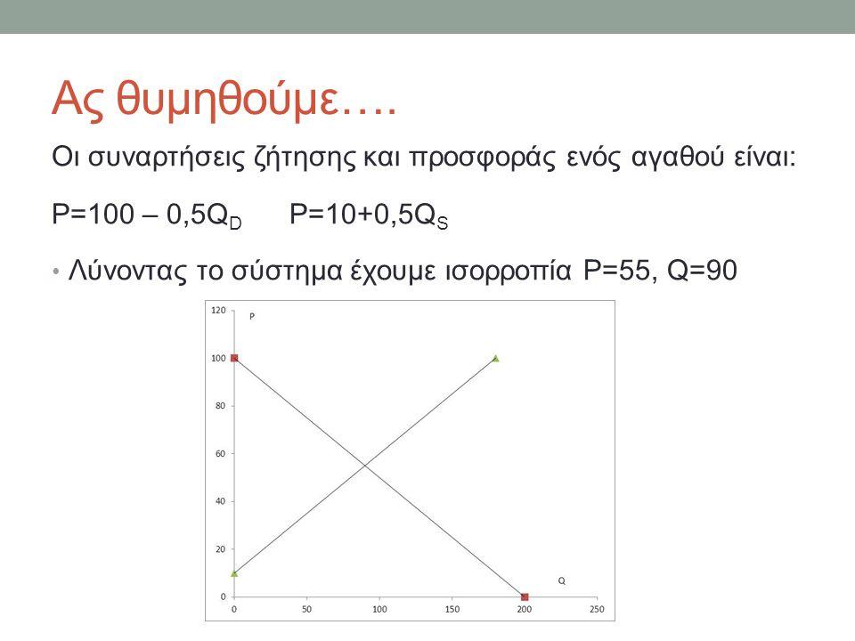 Πλεόνασμα καταναλωτή CS=(1/2)x(100-55)x(90-0) CS=(1/2)X45X90=2025