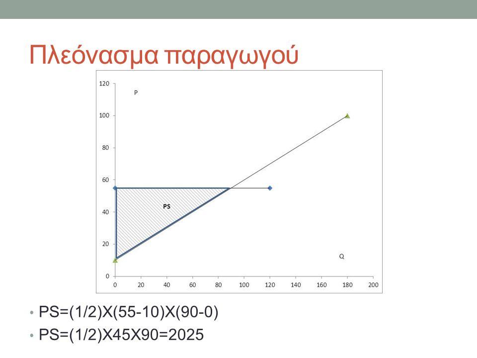 Πλεόνασμα παραγωγού PS=(1/2)X(55-10)X(90-0) PS=(1/2)X45X90=2025