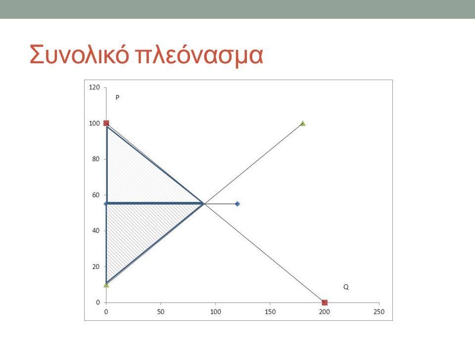 ΜΑΘΗΜΑ 3 ο Πλεόνασμα καταναλωτή και παραγωγού Μη γραμμικές εξισώσεις ΣΤΟΧΟΙ Στο τέλος του μαθήματος θα πρέπει να μπορείτε να: υπολογίζετε το πλεόνασμα του καταναλωτή και του παραγωγού αντιλαμβάνεστε την οριακή χρησιμότητα και το πλεόνασμα του καταναλωτή λύνετε μια δευτεροβάθμια εξίσωση με διακρίνουσα, σχεδιάζετε τη γραφική παράσταση, προσδιορίζετε σε κατάσταση ισορροπίας την ποσότητα και την τιμή ενός αγαθού του οποίου οι συναρτήσεις ζήτησης και προσφοράς είναι δευτεροβάθμιες