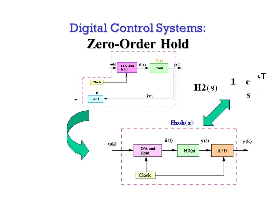 Digital Control Systems Zero-Order Hold Digital Control Systems: Zero-Order Hold