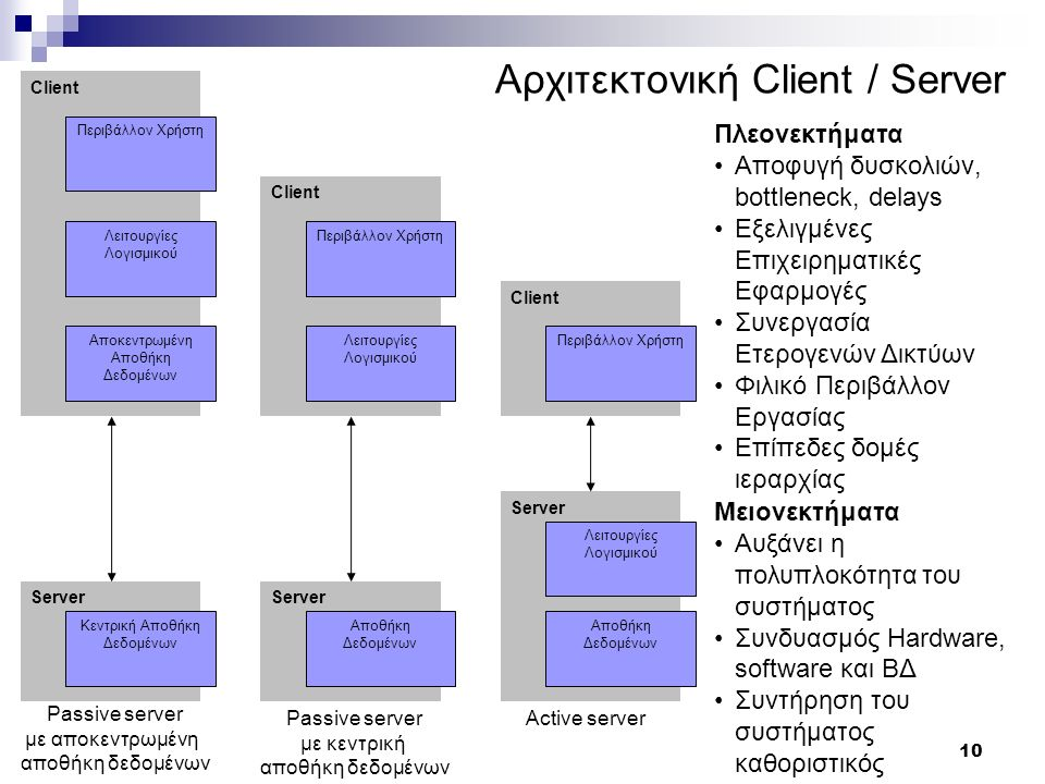10 Αρχιτεκτονική Client / Server Server Client Κεντρική Αποθήκη Δεδομένων Περιβάλλον Χρήστη Λειτουργίες Λογισμικού Αποκεντρωμένη Αποθήκη Δεδομένων Server Client Αποθήκη Δεδομένων Περιβάλλον Χρήστη Λειτουργίες Λογισμικού Server Client Αποθήκη Δεδομένων Περιβάλλον Χρήστη Λειτουργίες Λογισμικού Passive server με αποκεντρωμένη αποθήκη δεδομένων Passive server με κεντρική αποθήκη δεδομένων Active server Πλεονεκτήματα Αποφυγή δυσκολιών, bottleneck, delays Εξελιγμένες Επιχειρηματικές Εφαρμογές Συνεργασία Ετερογενών Δικτύων Φιλικό Περιβάλλον Εργασίας Επίπεδες δομές ιεραρχίας Μειονεκτήματα Αυξάνει η πολυπλοκότητα του συστήματος Συνδυασμός Hardware, software και ΒΔ Συντήρηση του συστήματος καθοριστικός