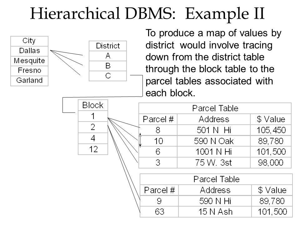 Hierarchical DBMS: Example II To produce a map of values by district would involve tracing down from the district table through the block table to the parcel tables associated with each block.