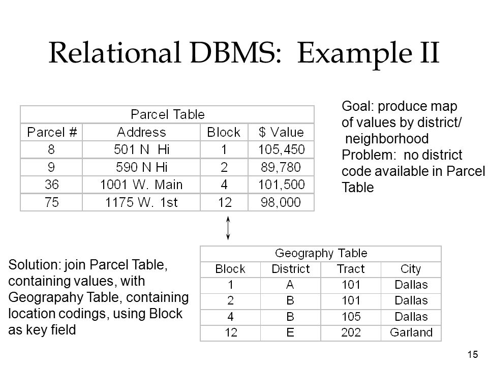 15 Relational DBMS: Example II Goal: produce map of values by district/ neighborhood Problem: no district code available in Parcel Table Solution: join Parcel Table, containing values, with Geograpahy Table, containing location codings, using Block as key field