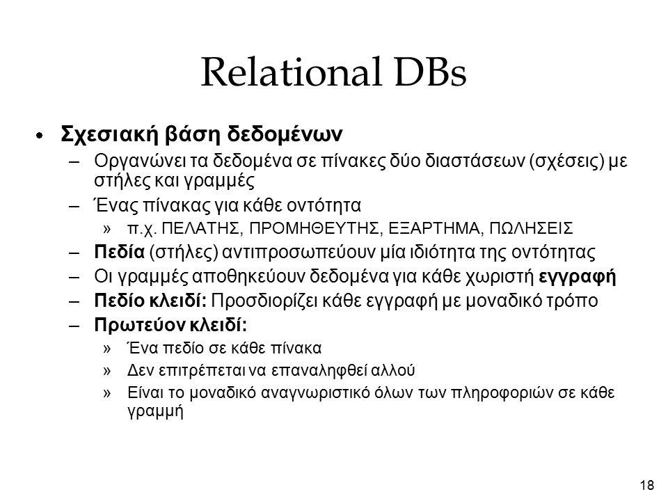 18 Relational DBs  Σχεσιακή βάση δεδομένων –Οργανώνει τα δεδομένα σε πίνακες δύο διαστάσεων (σχέσεις) με στήλες και γραμμές –Ένας πίνακας για κάθε ον