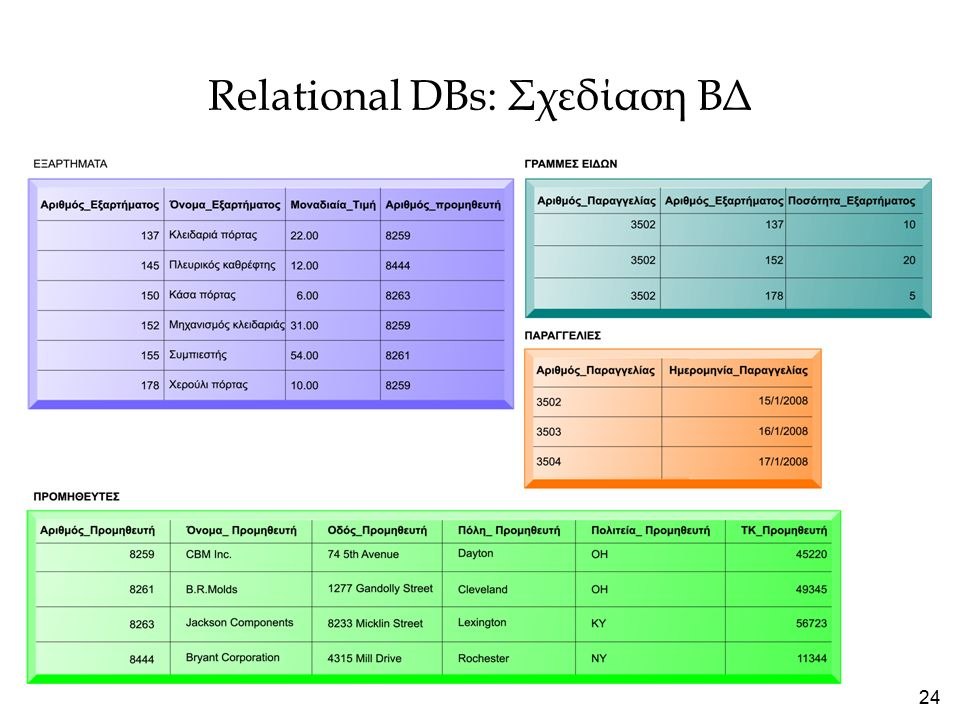 24 Relational DBs: Σχεδίαση ΒΔ