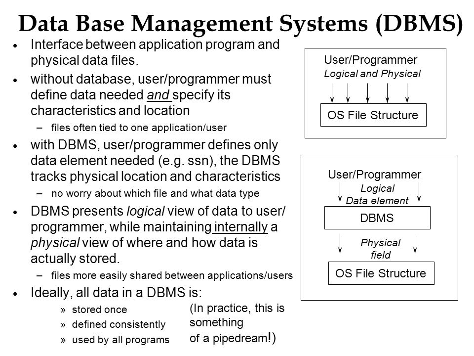 Data Base Management Systems (DBMS)  Interface between application program and physical data files.