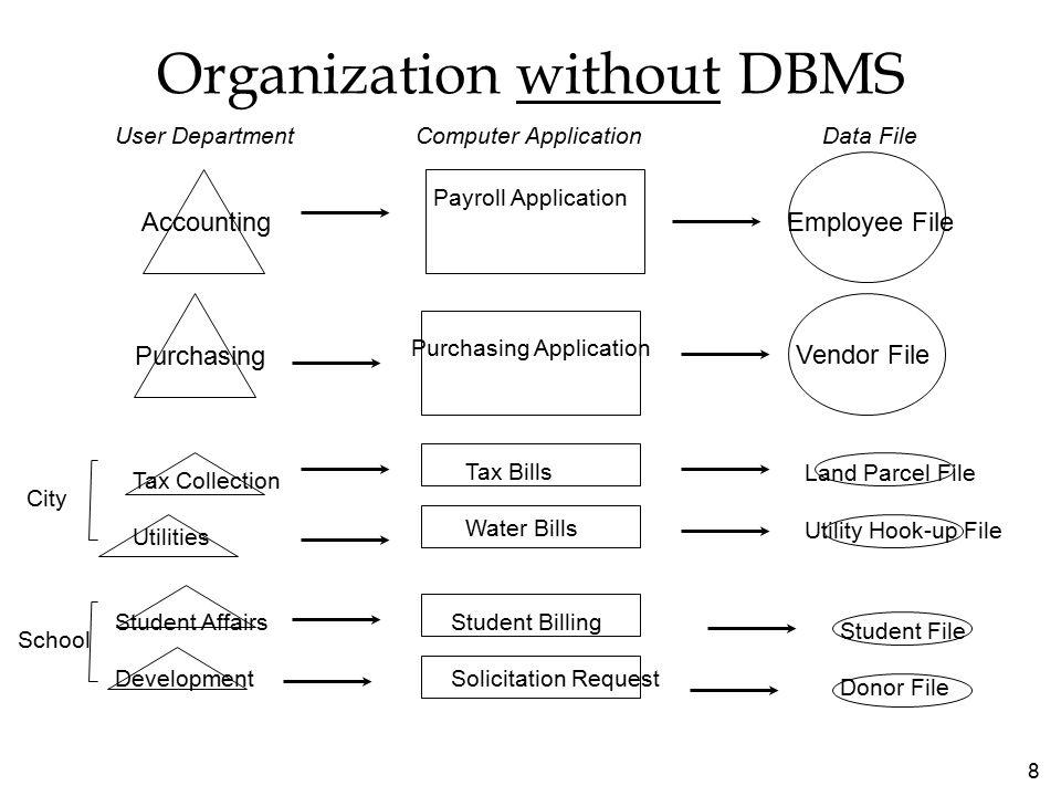 29 Δυνατότητες Συστημάτων Διαχείρισης Βάσεων Δεδομένων  Δυνατότητες ορισμού δεδομένων –Προσδιορίζουν τη δομή των περιεχομένων μιας βάσης δεδομένων  Λεξικό δεδομένων –Αυτοματοποιημένο ή χειρόγραφο αρχείο αποθήκευσης ορισμών των στοιχείων δεδομένων και των χαρακτηριστικών τους  Ερωτήματα και αναφορές –Γλώσσα χειρισμού δεδομένων »Δομημένη γλώσσα ερωτημάτων (SQL) »Εργαλείο δημιουργίας ερωτημάτων της Microsoft Access –Δημιουργία αναφορών, π.χ.