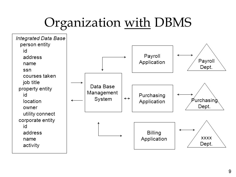 9 Organization with DBMS Integrated Data Base person entity id address name ssn courses taken job title property entity id location owner utility connect corporate entity id address name activity Data Base Management System Payroll Application Purchasing Application Billing Application Payroll Dept.