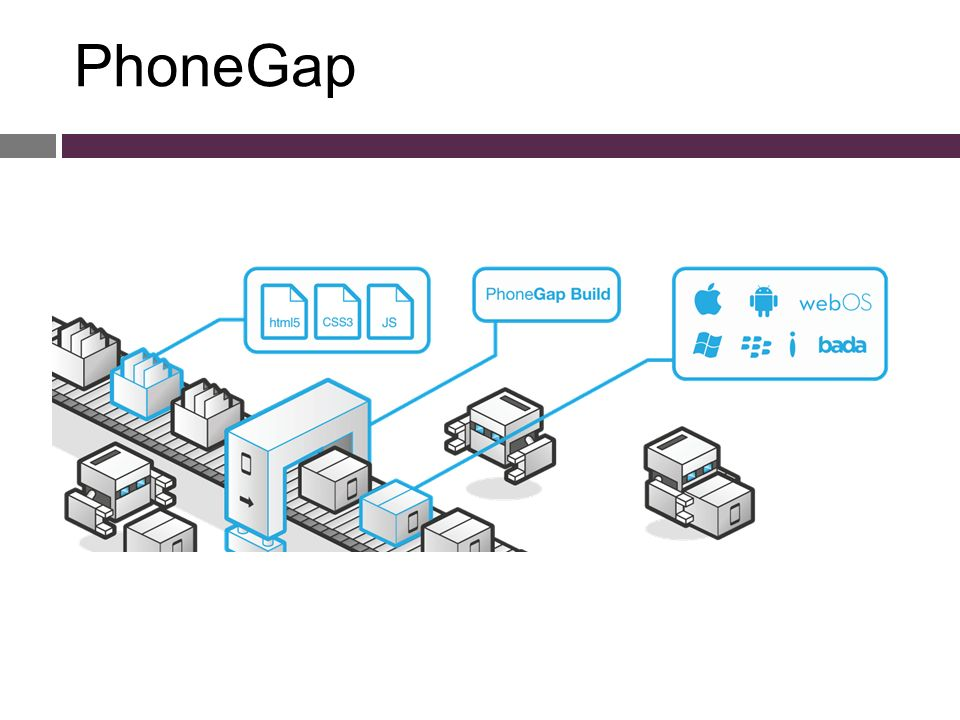 HTML5/PhoneGap/Native  Native ● Έχεις καλύτερη πρόσβαση σε εγγενείς δυνατότητες από την HTML5.