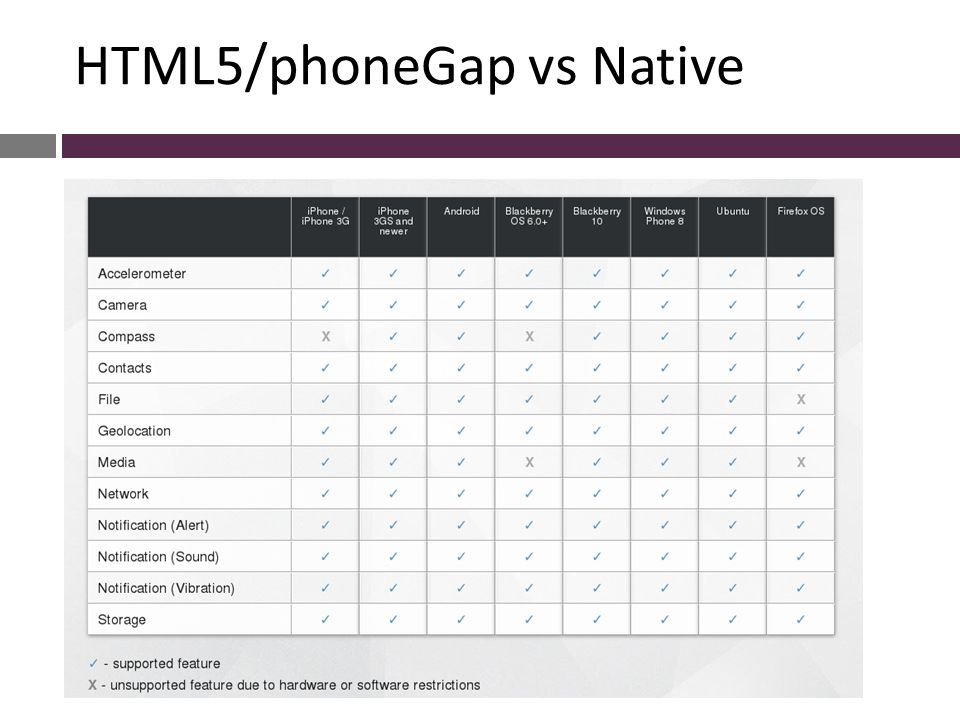 HTML5/phoneGap vs Native