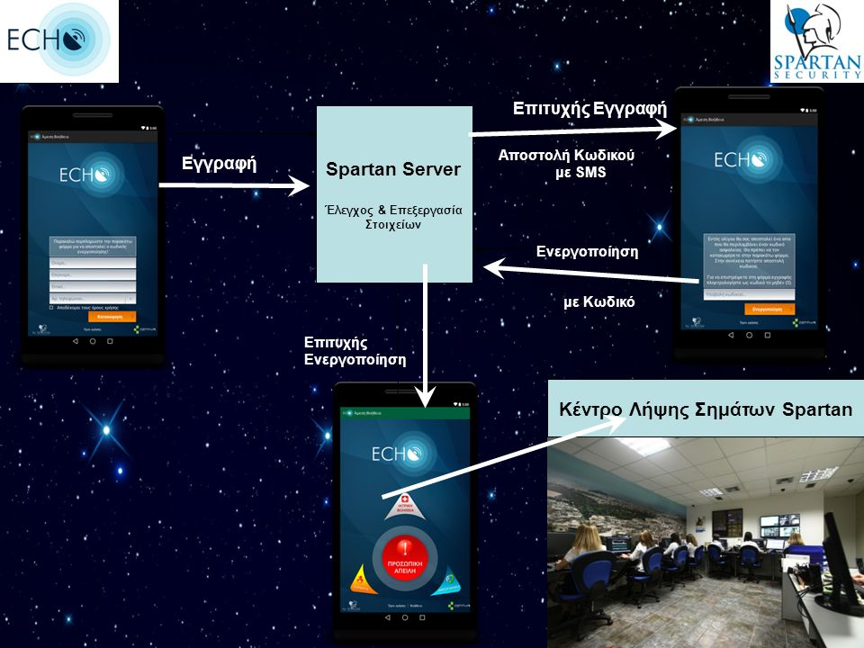Spartan Server Έλεγχος & Επεξεργασία Στοιχείων Εγγραφή Επιτυχής Εγγραφή Αποστολή Κωδικού με SMS Ενεργοποίηση με Κωδικό Επιτυχής Ενεργοποίηση Κέντρο Λήψης Σημάτων Spartan