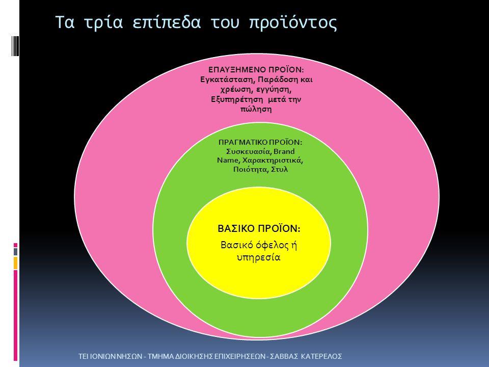 Τα τρία επίπεδα του προϊόντος ΕΠΑΥΞΗΜΕΝΟ ΠΡΟΪΟΝ: Εγκατάσταση, Παράδοση και χρέωση, εγγύηση, Εξυπηρέτηση μετά την πώληση ΠΡΑΓΜΑΤΙΚΟ ΠΡΟΪΟΝ: Συσκευασία, Brand Name, Χαρακτηριστικά, Ποιότητα, Στυλ ΒΑΣΙΚΟ ΠΡΟΪΟΝ: Βασικό όφελος ή υπηρεσία ΤΕΙ ΙΟΝΙΩΝ ΝΗΣΩΝ - ΤΜΗΜΑ ΔΙΟΙΚΗΣΗΣ ΕΠΙΧΕΙΡΗΣΕΩΝ - ΣΑΒΒΑΣ ΚΑΤΕΡΕΛΟΣ