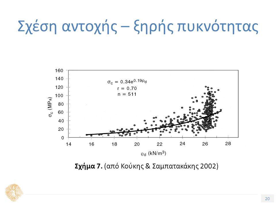 20 Σχέση αντοχής – ξηρής πυκνότητας Σχήμα 7. (από Κούκης & Σαμπατακάκης 2002)