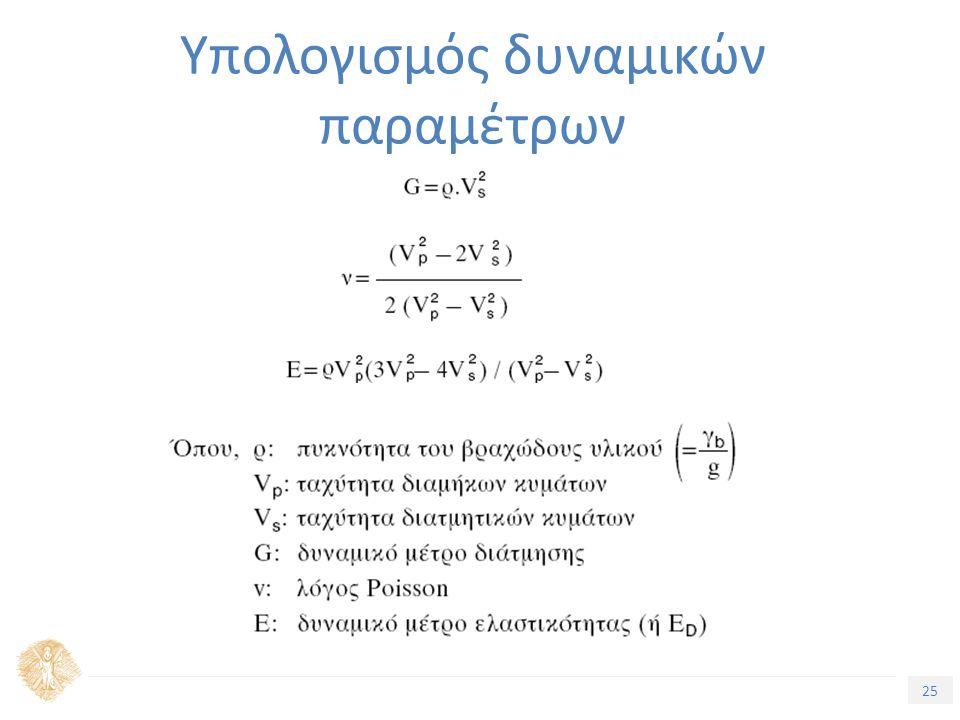 25 Υπολογισμός δυναμικών παραμέτρων