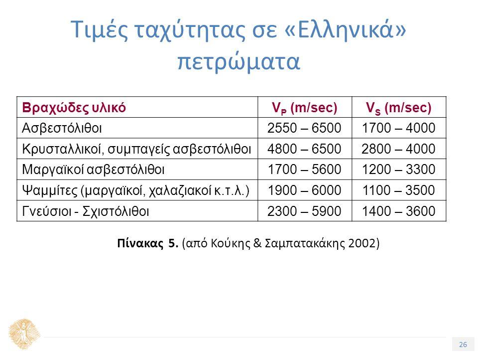 26 Τιμές ταχύτητας σε «Ελληνικά» πετρώματα Βραχώδες υλικόV P (m/sec)V S (m/sec) Ασβεστόλιθοι2550 – 65001700 – 4000 Κρυσταλλικοί, συμπαγείς ασβεστόλιθοι4800 – 65002800 – 4000 Μαργαϊκοί ασβεστόλιθοι1700 – 56001200 – 3300 Ψαμμίτες (μαργαϊκοί, χαλαζιακοί κ.τ.λ.)1900 – 60001100 – 3500 Γνεύσιοι - Σχιστόλιθοι2300 – 59001400 – 3600 Πίνακας 5.
