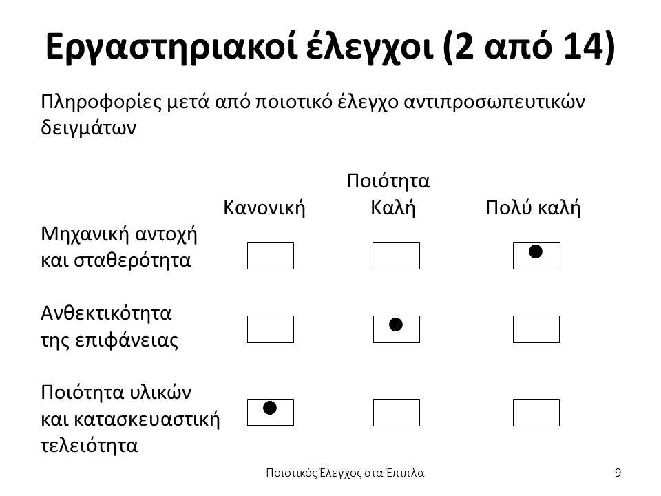 Εργαστηριακοί έλεγχοι (13 από 14) Δοκιμές γραφείου. Ποιοτικός Έλεγχος στα Έπιπλα 20