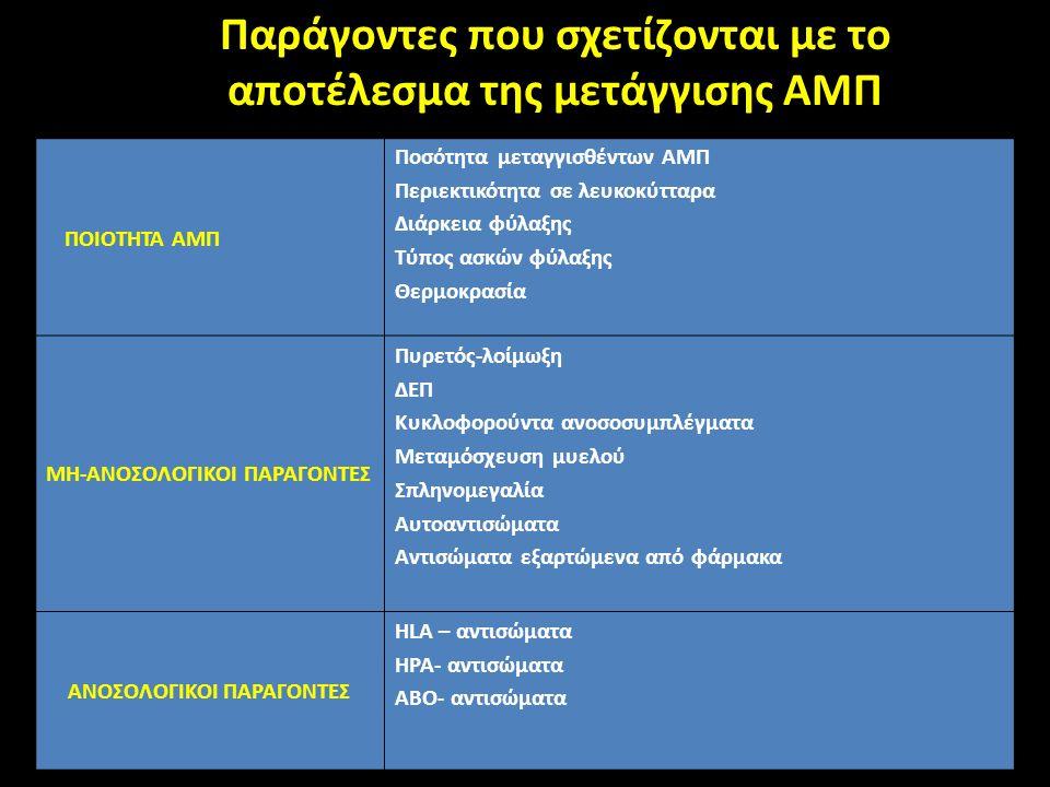 Παράγοντες που σχετίζονται με το αποτέλεσμα της μετάγγισης Παράγοντες που σχετίζονται με το αποτέλεσμα της μετάγγισης ΑΜΠ ΠΟΙΟΤΗΤΑ ΑΜΠ Ποσότητα μεταγγισθέντων ΑΜΠ Περιεκτικότητα σε λευκοκύτταρα Διάρκεια φύλαξης Τύπος ασκών φύλαξης Θερμοκρασία ΜΗ-ΑΝΟΣΟΛΟΓΙΚΟΙ ΠΑΡΑΓΟΝΤΕΣ Πυρετός-λοίμωξη ΔΕΠ Κυκλοφορούντα ανοσοσυμπλέγματα Μεταμόσχευση μυελού Σπληνομεγαλία Αυτοαντισώματα Αντισώματα εξαρτώμενα από φάρμακα ΑΝΟΣΟΛΟΓΙΚΟΙ ΠΑΡΑΓΟΝΤΕΣ HLA – αντισώματα HPA- αντισώματα ΑΒΟ- αντισώματα