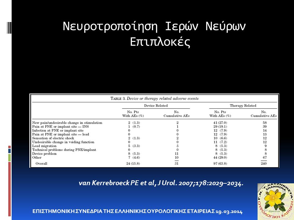 Νευροτροποίηση Ιερών Νεύρων Επιπλοκές ΕΠΙΣΤΗΜΟΝΙΚΗ ΣΥΝΕΔΡΙΑ ΤΗΣ ΕΛΛΗΝΙΚΗΣ ΟΥΡΟΛΟΓΙΚΗΣ ΕΤΑΙΡΕΙΑΣ 19.03.2014 van Kerrebroeck PE et al, J Urol. 2007;178: