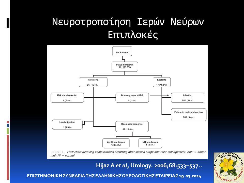 Νευροτροποίηση Ιερών Νεύρων Επιπλοκές ΕΠΙΣΤΗΜΟΝΙΚΗ ΣΥΝΕΔΡΙΑ ΤΗΣ ΕΛΛΗΝΙΚΗΣ ΟΥΡΟΛΟΓΙΚΗΣ ΕΤΑΙΡΕΙΑΣ 19.03.2014 Hijaz A et al, Urology. 2006;68:533–537..