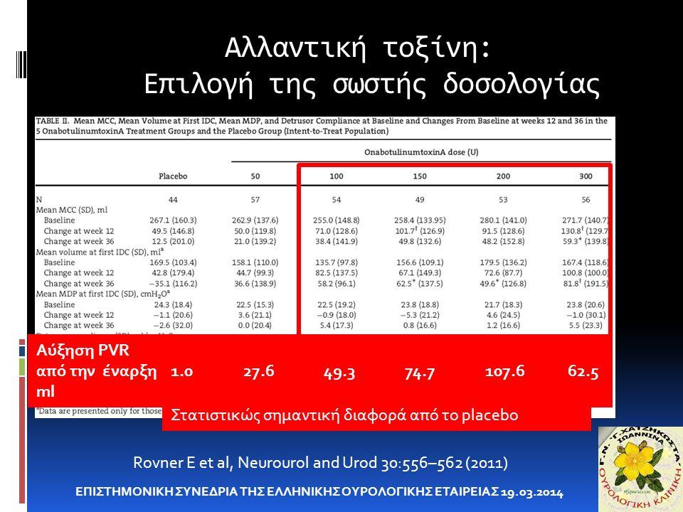 Αλλαντική τοξίνη: Επιλογή της σωστής δοσολογίας ΕΠΙΣΤΗΜΟΝΙΚΗ ΣΥΝΕΔΡΙΑ ΤΗΣ ΕΛΛΗΝΙΚΗΣ ΟΥΡΟΛΟΓΙΚΗΣ ΕΤΑΙΡΕΙΑΣ 19.03.2014 Rovner E et al, Neurourol and Urod 30:556–562 (2011) Στατιστικώς σημαντική διαφορά από το placebo Αύξηση PVR από την έναρξη 1.0 27.6 49.3 74.7 107.6 62.5 ml