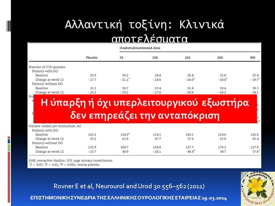 Αλλαντική τοξίνη: Κλινικά αποτελέσματα ΕΠΙΣΤΗΜΟΝΙΚΗ ΣΥΝΕΔΡΙΑ ΤΗΣ ΕΛΛΗΝΙΚΗΣ ΟΥΡΟΛΟΓΙΚΗΣ ΕΤΑΙΡΕΙΑΣ 19.03.2014 Rovner E et al, Neurourol and Urod 30:556–562 (2011) Η ύπαρξη ή όχι υπερλειτουργικού εξωστήρα δεν επηρεάζει την ανταπόκριση