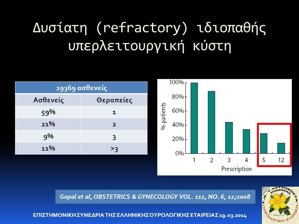 Δυσίατη (refractory) ιδιοπαθής υπερλειτουργική κύστη ΕΠΙΣΤΗΜΟΝΙΚΗ ΣΥΝΕΔΡΙΑ ΤΗΣ ΕΛΛΗΝΙΚΗΣ ΟΥΡΟΛΟΓΙΚΗΣ ΕΤΑΙΡΕΙΑΣ 19.03.2014 29369 ασθενείς ΑσθενείςΘεραπείες 59%1 21%2 9%3 11%>3 Gopal et al, OBSTETRICS & GYNECOLOGY VOL.