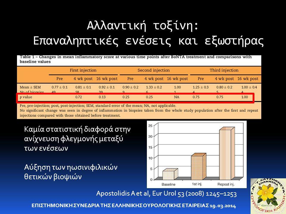 Αλλαντική τοξίνη: Επαναληπτικές ενέσεις και εξωστήρας ΕΠΙΣΤΗΜΟΝΙΚΗ ΣΥΝΕΔΡΙΑ ΤΗΣ ΕΛΛΗΝΙΚΗΣ ΟΥΡΟΛΟΓΙΚΗΣ ΕΤΑΙΡΕΙΑΣ 19.03.2014 Apostolidis A et al, Eur Urol 53 (2008) 1245–1253 Καμία στατιστική διαφορά στην ανίχνευση φλεγμονής μεταξύ των ενέσεων Αύξηση των ηωσινιφιλικών θετικών βιοψιών