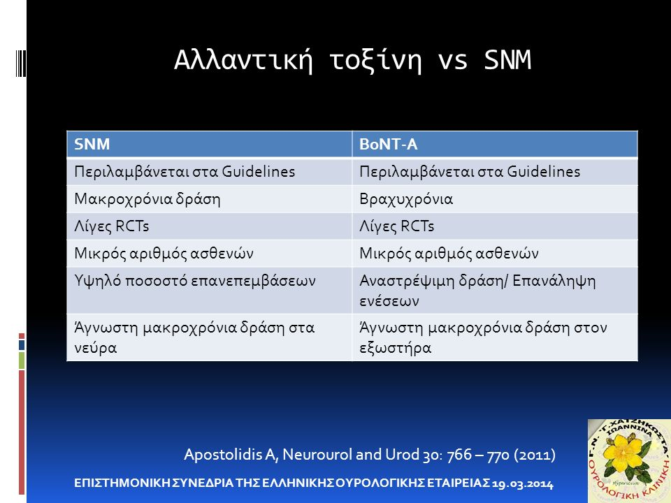 Αλλαντική τοξίνη vs SNM ΕΠΙΣΤΗΜΟΝΙΚΗ ΣΥΝΕΔΡΙΑ ΤΗΣ ΕΛΛΗΝΙΚΗΣ ΟΥΡΟΛΟΓΙΚΗΣ ΕΤΑΙΡΕΙΑΣ 19.03.2014 Apostolidis A, Neurourol and Urod 30: 766 – 770 (2011) SNMBoNT-A Περιλαμβάνεται στα Guidelines Μακροχρόνια δράσηΒραχυχρόνια Λίγες RCTs Μικρός αριθμός ασθενών Υψηλό ποσοστό επανεπεμβάσεωνΑναστρέψιμη δράση/ Επανάληψη ενέσεων Άγνωστη μακροχρόνια δράση στα νεύρα Άγνωστη μακροχρόνια δράση στον εξωστήρα