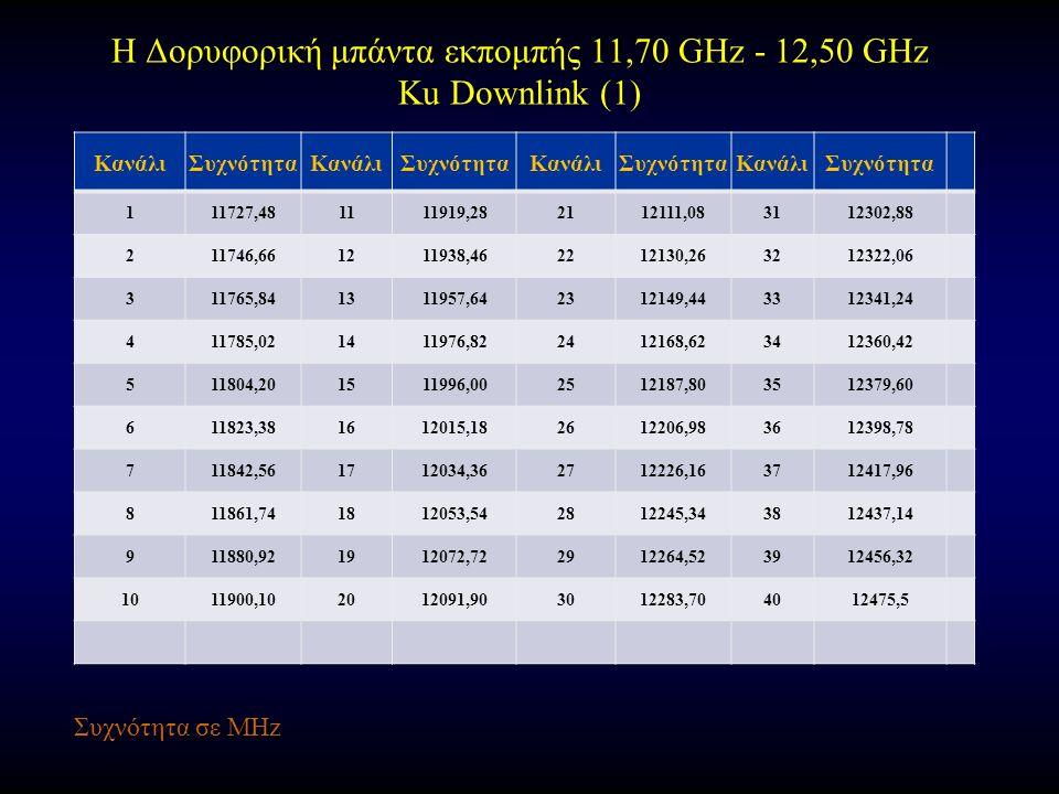Η Δορυφορική μπάντα εκπομπής 11,70 GHz - 12,50 GHz Ku Downlink (1) ΚανάλιΣυχνότηταΚανάλιΣυχνότηταΚανάλιΣυχνότηταΚανάλιΣυχνότητα 111727,481111919,282112111,083112302,88 211746,661211938,462212130,263212322,06 311765,841311957,642312149,443312341,24 411785,021411976,822412168,623412360,42 511804,201511996,002512187,803512379,60 611823,381612015,182612206,983612398,78 711842,561712034,362712226,163712417,96 811861,741812053,542812245,343812437,14 911880,921912072,722912264,523912456,32 1011900,102012091,903012283,704012475,5 Συχνότητα σε MHz