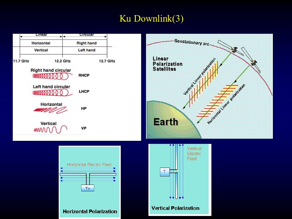 Ku Downlink(3)