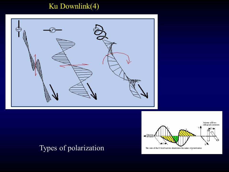 Types of polarization Ku Downlink(4)