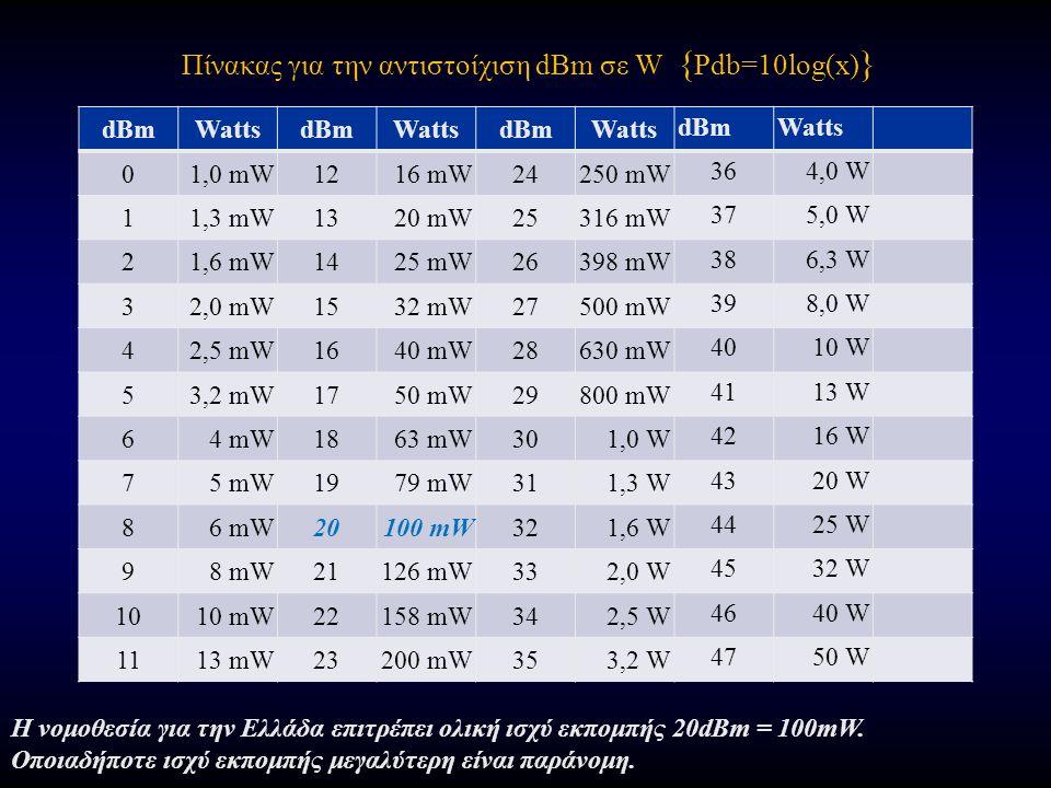 Πίνακας για την αντιστοίχιση dBm σε W { Pdb=10log(x) } dBmWattsdBmWattsdBmWatts dBmWatts 01,0 mW1216 mW24250 mW 364,0 W 11,3 mW1320 mW25316 mW 375,0 W 21,6 mW1425 mW26398 mW 386,3 W 32,0 mW1532 mW27500 mW 398,0 W 42,5 mW1640 mW28630 mW 4010 W 53,2 mW1750 mW29800 mW 4113 W 64 mW1863 mW301,0 W 4216 W 75 mW1979 mW311,3 W 4320 W 86 mW20100 mW321,6 W 4425 W 98 mW21126 mW332,0 W 4532 W 1010 mW22158 mW342,5 W 4640 W 1113 mW23200 mW353,2 W 4750 W Η νομοθεσία για την Ελλάδα επιτρέπει ολική ισχύ εκπομπής 20dBm = 100mW.