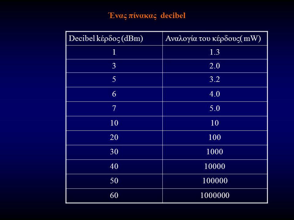 Ένας πίνακας decibel Decibel kέρδος (dBm)Αναλογία του κέρδους( mW) 11.3 32.0 53.2 64.0 75.0 10 20100 301000 4010000 50100000 601000000