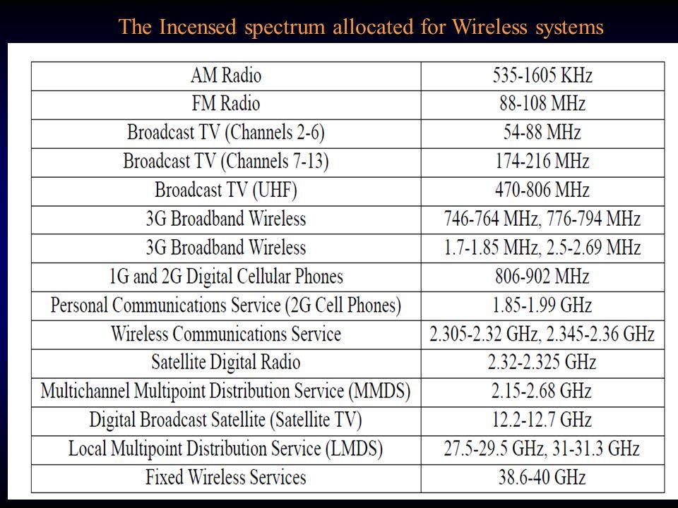Η ασύρματη τηλεφωνία χρησιμοποιεί ραδιοκύματα και μικροκύματα σε συχνότητες : 40 – 50 MHz, 900 MHz, 1900 MHz Η δορυφορική επικοινωνία χρησιμοποιεί ραδιοκύματα και μικροκύματα σε συχνότητες 1,6 GHz και 10 - 30 GHz H εφαρμογή GPS χρησιμοποιεί τη συχνότητα 1575 MHz Τα υπέρυθρα κύματα χρησιμοποιούνται για επικοινωνία μικρής ακτίνας.