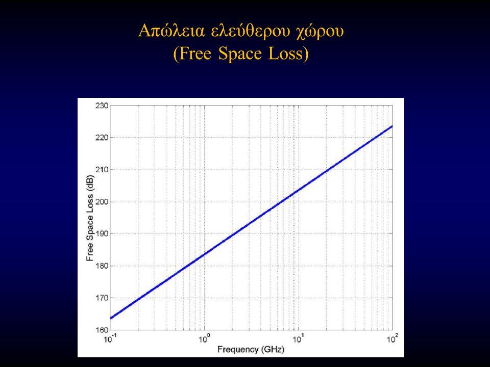Απώλεια ελεύθερου χώρου (Free Space Loss)