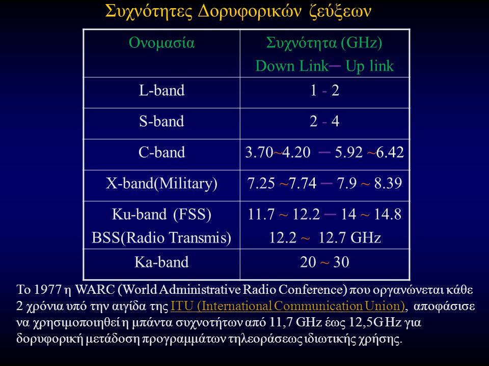Συχνότητες Δορυφορικών ζεύξεων ΟνομασίαΣυχνότητα (GHz) Down Link─ Up link L-band1 - 21 - 2 S-band2 - 42 - 4 C-band3.70~4.20 ─ 5.92 ~6.42 X-band(Military)7.25 ~7.74 ─ 7.9 ~ 8.39 Ku-band (FSS) BSS(Radio Transmis) 11.7 ~ 12.2 ─ 14 ~ 14.8 12.2 ~ 12.7 GHz Ka-band20 ~ 30 Το 1977 η WARC (World Administrative Radio Conference) που οργανώνεται κάθε 2 χρόνια υπό την αιγίδα της ITU (International Communication Union), αποφάσισε να χρησιμοποιηθεί η μπάντα συχνοτήτων από 11,7 GHz έως 12,5G Hz για δορυφορική μετάδοση προγραμμάτων τηλεοράσεως ιδιωτικής χρήσης.ITU (International Communication Union)