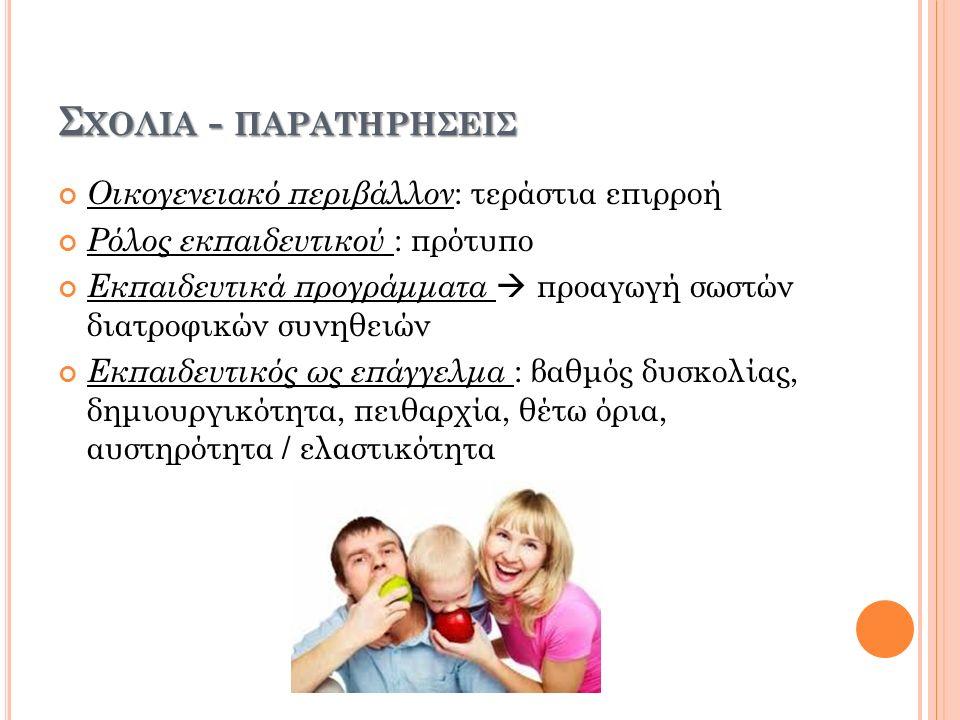 Σ ΧΟΛΙΑ - ΠΑΡΑΤΗΡΗΣΕΙΣ Οικογενειακό περιβάλλον : τεράστια επιρροή Ρόλος εκπαιδευτικού : πρότυπο Εκπαιδευτικά προγράμματα  προαγωγή σωστών διατροφικών συνηθειών Εκπαιδευτικός ως επάγγελμα : βαθμός δυσκολίας, δημιουργικότητα, πειθαρχία, θέτω όρια, αυστηρότητα / ελαστικότητα