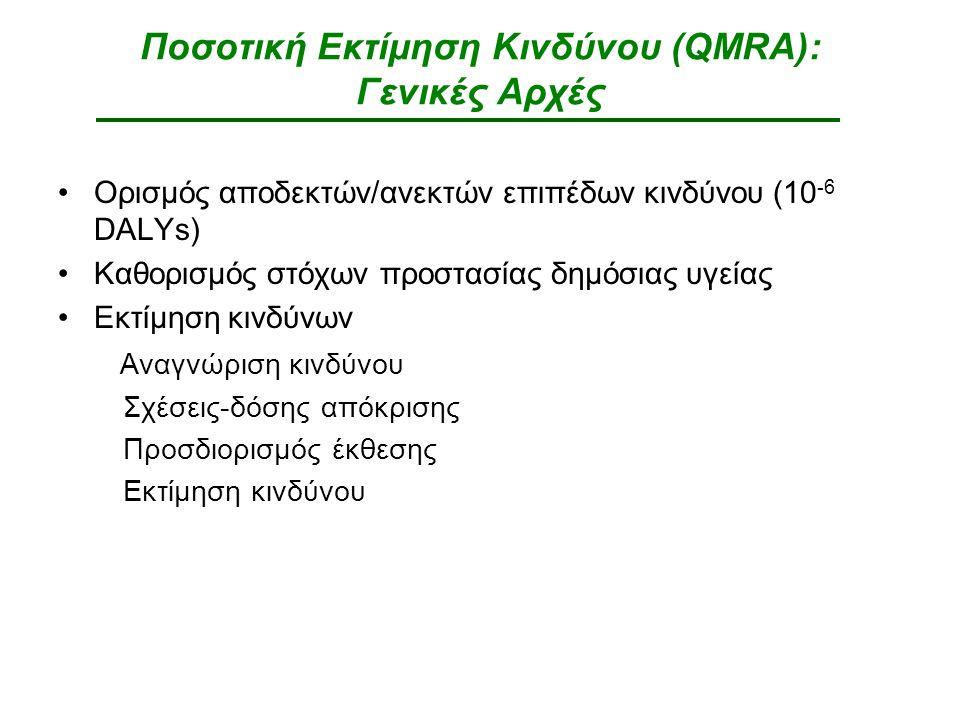Ποσοτική Εκτίμηση Κινδύνου (QMRA): Γενικές Αρχές Ορισμός αποδεκτών/ανεκτών επιπέδων κινδύνου (10 -6 DALYs) Καθορισμός στόχων προστασίας δημόσιας υγείας Εκτίμηση κινδύνων Αναγνώριση κινδύνου Σχέσεις-δόσης απόκρισης Προσδιορισμός έκθεσης Εκτίμηση κινδύνου