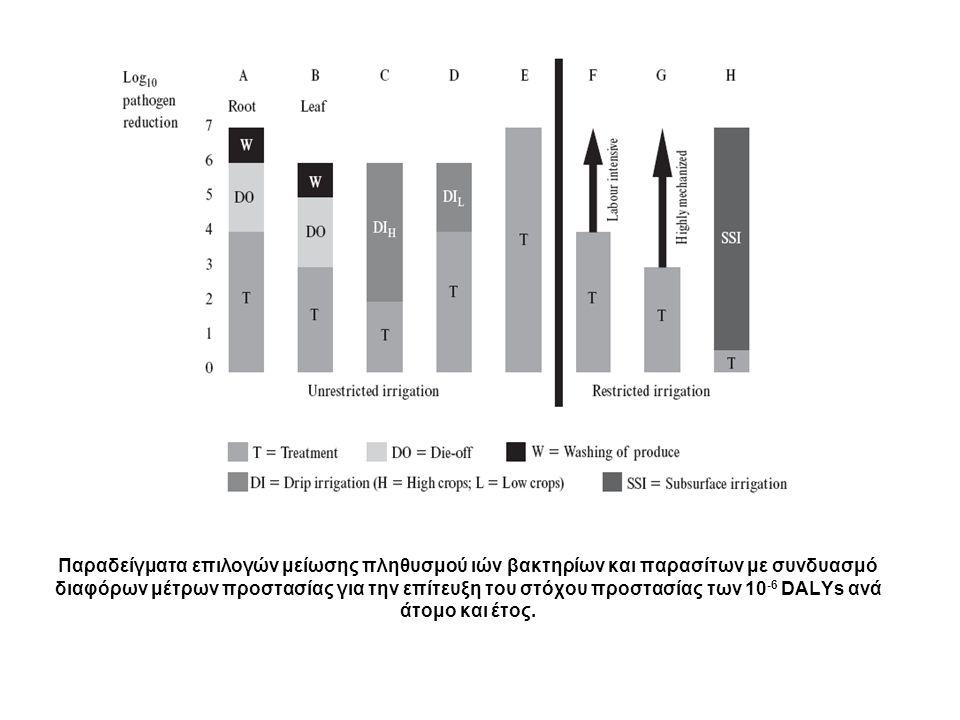 Παραδείγματα επιλογών μείωσης πληθυσμού ιών βακτηρίων και παρασίτων με συνδυασμό διαφόρων μέτρων προστασίας για την επίτευξη του στόχου προστασίας των 10 -6 DALYs ανά άτομο και έτος.