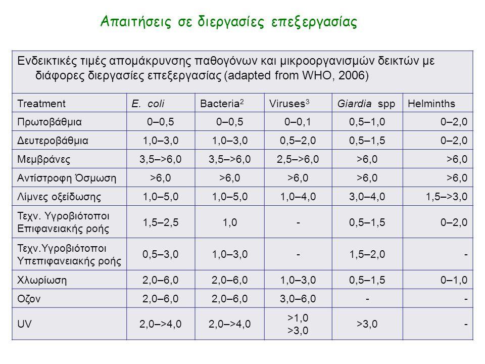 Ενδεικτικές τιμές απομάκρυνσης παθογόνων και μικροοργανισμών δεικτών με διάφορες διεργασίες επεξεργασίας (adapted from WHO, 2006) TreatmentE.