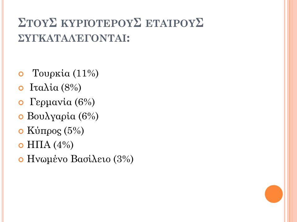 Σ ΤΟΥ Σ ΚΥΡΙΌΤΕΡΟΥ Σ ΕΤΑΊΡΟΥ Σ ΣΥΓΚΑΤΑΛΈΓΟΝΤΑΙ : Τουρκία (11%) Ιταλία (8%) Γερμανία (6%) Βουλγαρία (6%) Κύπρος (5%) ΗΠΑ (4%) Ηνωμένο Βασίλειο (3%)