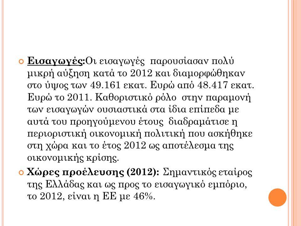Εισαγωγές: Οι εισαγωγές παρουσίασαν πολύ μικρή αύξηση κατά το 2012 και διαμορφώθηκαν στο ύψος των 49.161 εκατ.