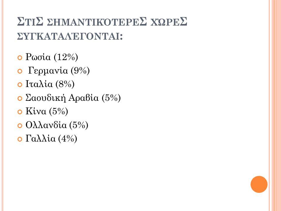 Σ ΤΙ Σ ΣΗΜΑΝΤΙΚΌΤΕΡΕ Σ ΧΏΡΕ Σ ΣΥΓΚΑΤΑΛΈΓΟΝΤΑΙ : Ρωσία (12%) Γερμανία (9%) Ιταλία (8%) Σαουδική Αραβία (5%) Κίνα (5%) Ολλανδία (5%) Γαλλία (4%)