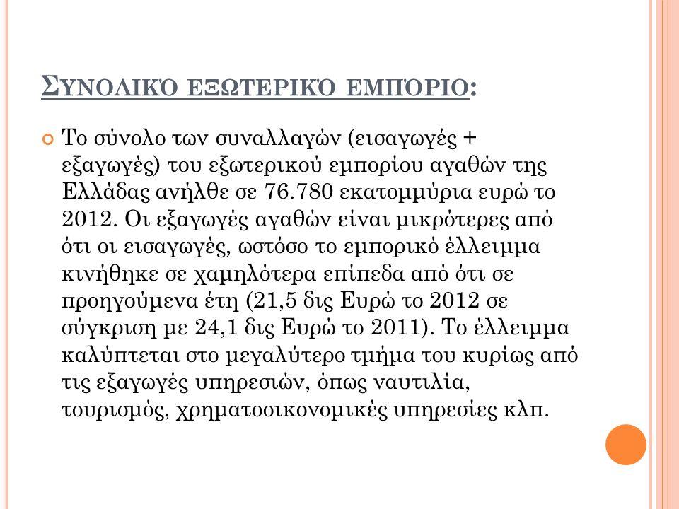 Σ ΥΝΟΛΙΚΌ ΕΞΩΤΕΡΙΚΌ ΕΜΠΌΡΙΟ : Το σύνολο των συναλλαγών (εισαγωγές + εξαγωγές) του εξωτερικού εμπορίου αγαθών της Ελλάδας ανήλθε σε 76.780 εκατομμύρια ευρώ το 2012.