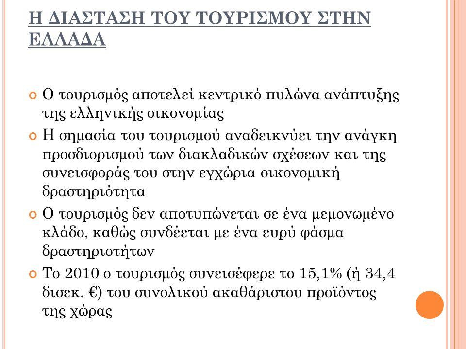 Η ΔΙΑΣΤΑΣΗ ΤΟΥ ΤΟΥΡΙΣΜΟΥ ΣΤΗΝ ΕΛΛΑΔΑ Ο τουρισµός αποτελεί κεντρικό πυλώνα ανάπτυξης της ελληνικής οικονοµίας Η σηµασία του τουρισµού αναδεικνύει την ανάγκη προσδιορισµού των διακλαδικών σχέσεων και της συνεισφοράς του στην εγχώρια οικονοµική δραστηριότητα Ο τουρισµός δεν αποτυπώνεται σε ένα µεµονωµένο κλάδο, καθώς συνδέεται µε ένα ευρύ φάσµα δραστηριοτήτων To 2010 o τουρισµός συνεισέφερε το 15,1% (ή 34,4 δισεκ.