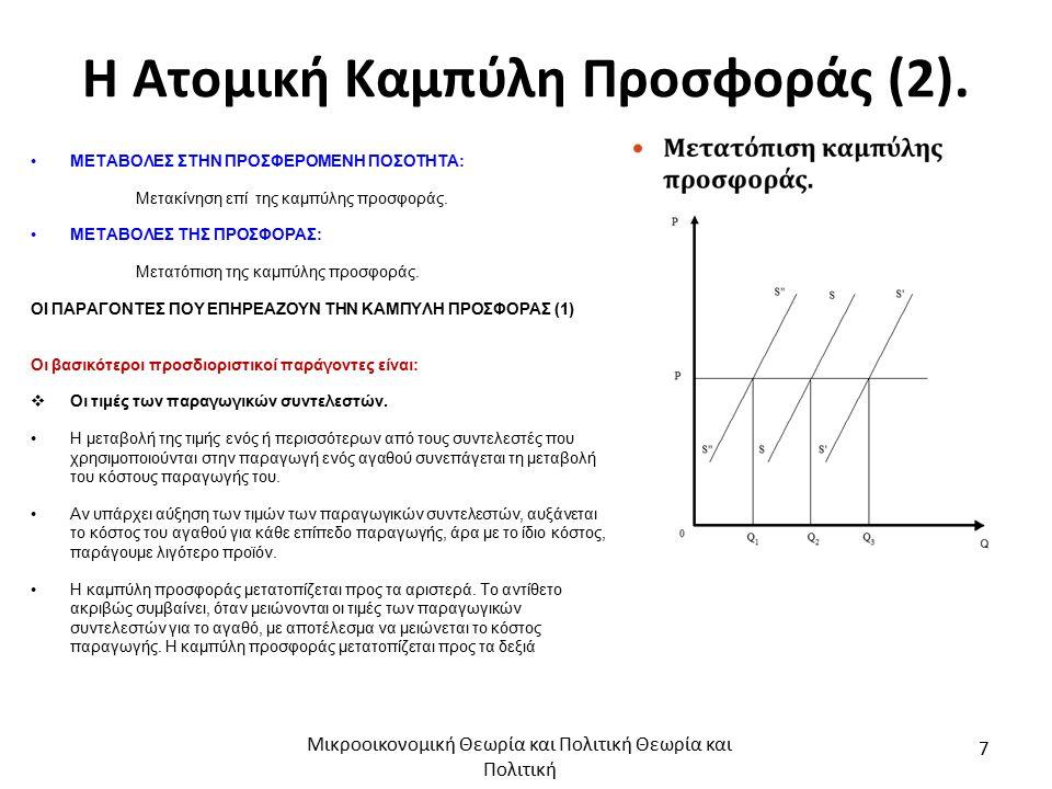 Η Ατομική Καμπύλη Προσφοράς (2).