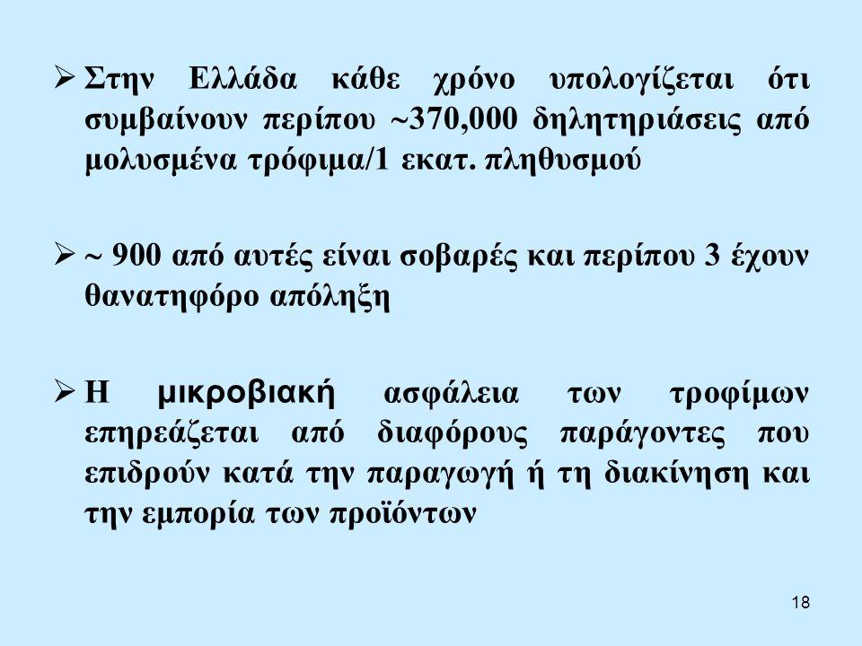 18  Στην Ελλάδα κάθε χρόνο υπολογίζεται ότι συμβαίνουν περίπου  370,000 δηλητηριάσεις από μολυσμένα τρόφιμα/1 εκατ.
