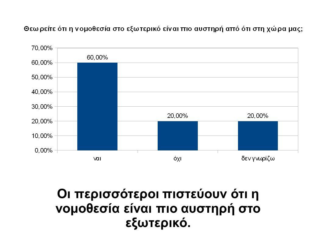 Οι περισσότεροι πιστεύουν ότι η νομοθεσία είναι πιο αυστηρή στο εξωτερικό.