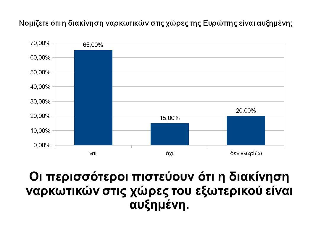 Οι περισσότεροι πιστεύουν ότι η διακίνηση ναρκωτικών στις χώρες του εξωτερικού είναι αυξημένη.